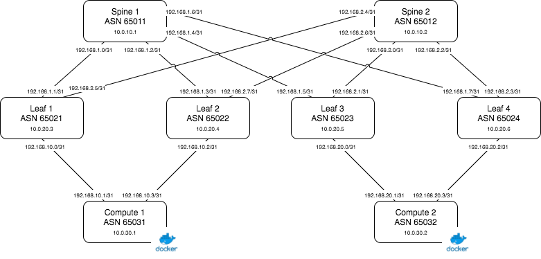 FRR-BGP-Routing