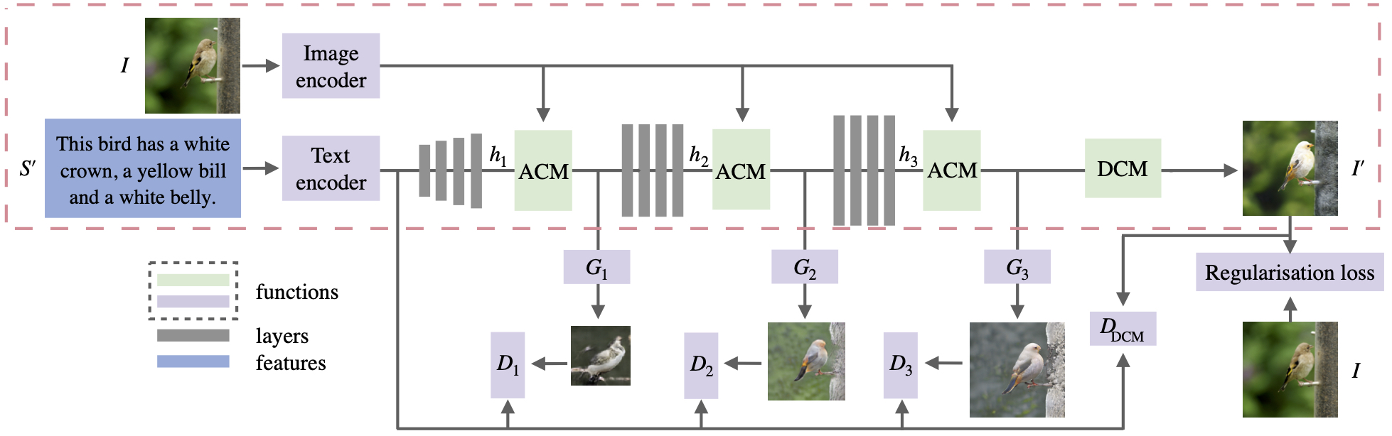 ManiGAN: Text-Guided Image Manipulation | Papers With Code