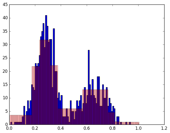 Histogram approximation