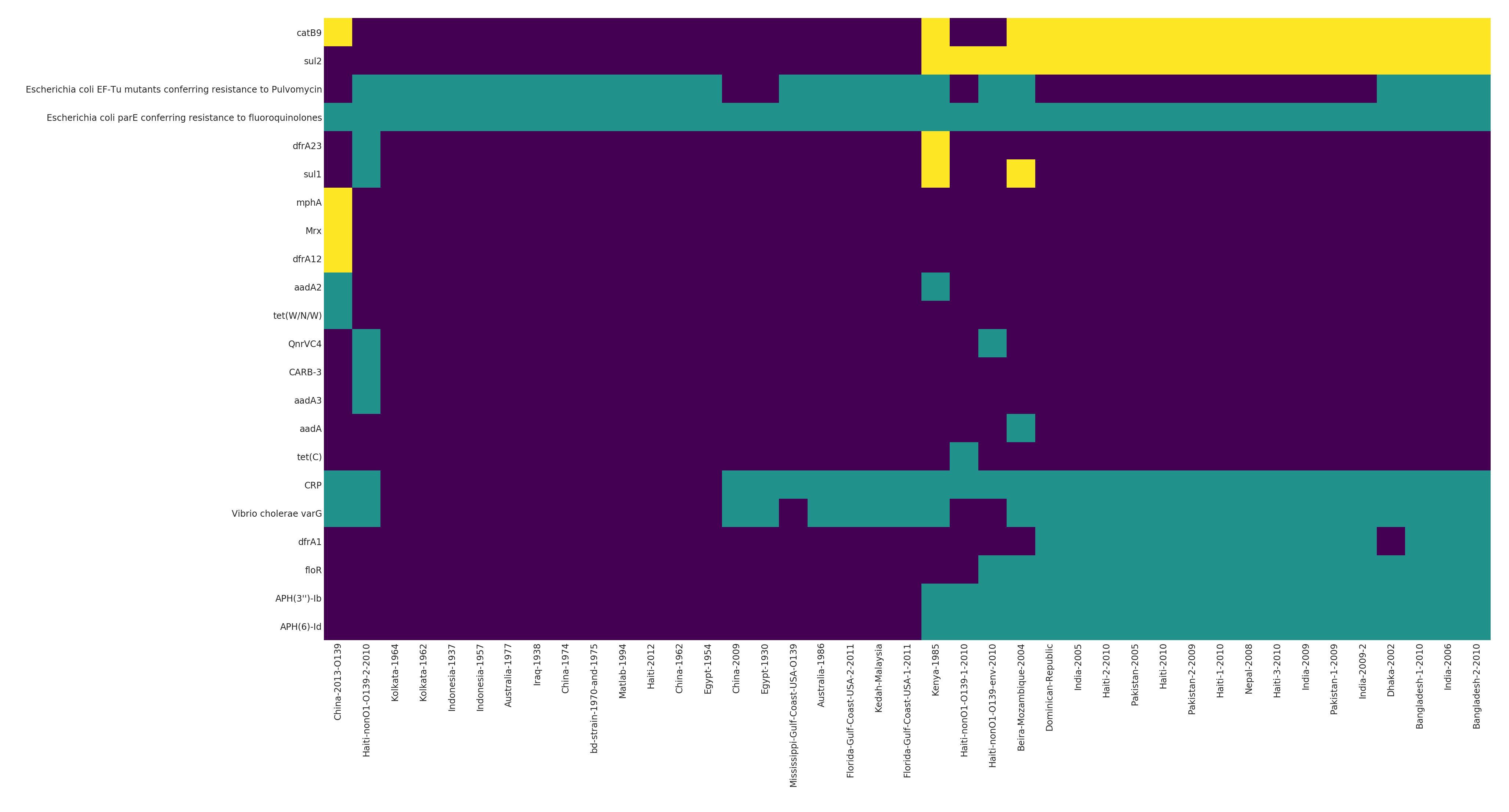 Cluster RGI Heatmap