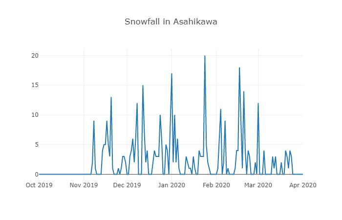 旭川市の降雪量