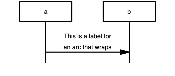 the label is aligned above the arc here (vertical-alignment 'above')