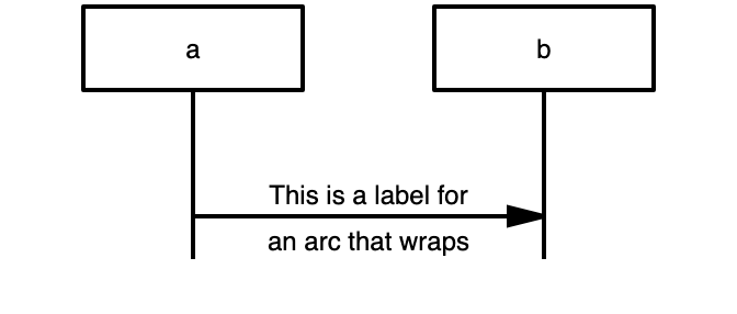 the label is aligned around the arc here (vertical-alignment 'middle')