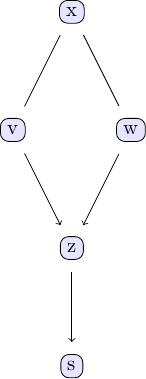 Example output of PC algorithm