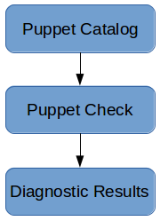 File: README — Documentation for puppet-check (1 3 0)