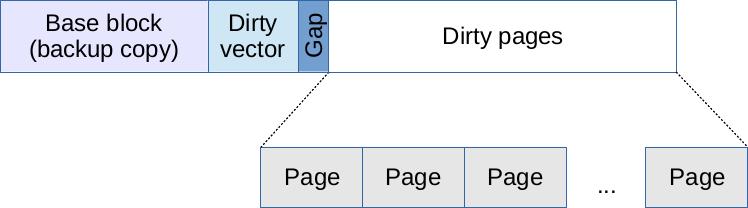 Transaction log file layout (old format)