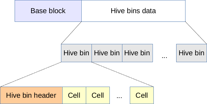 Primary file layout