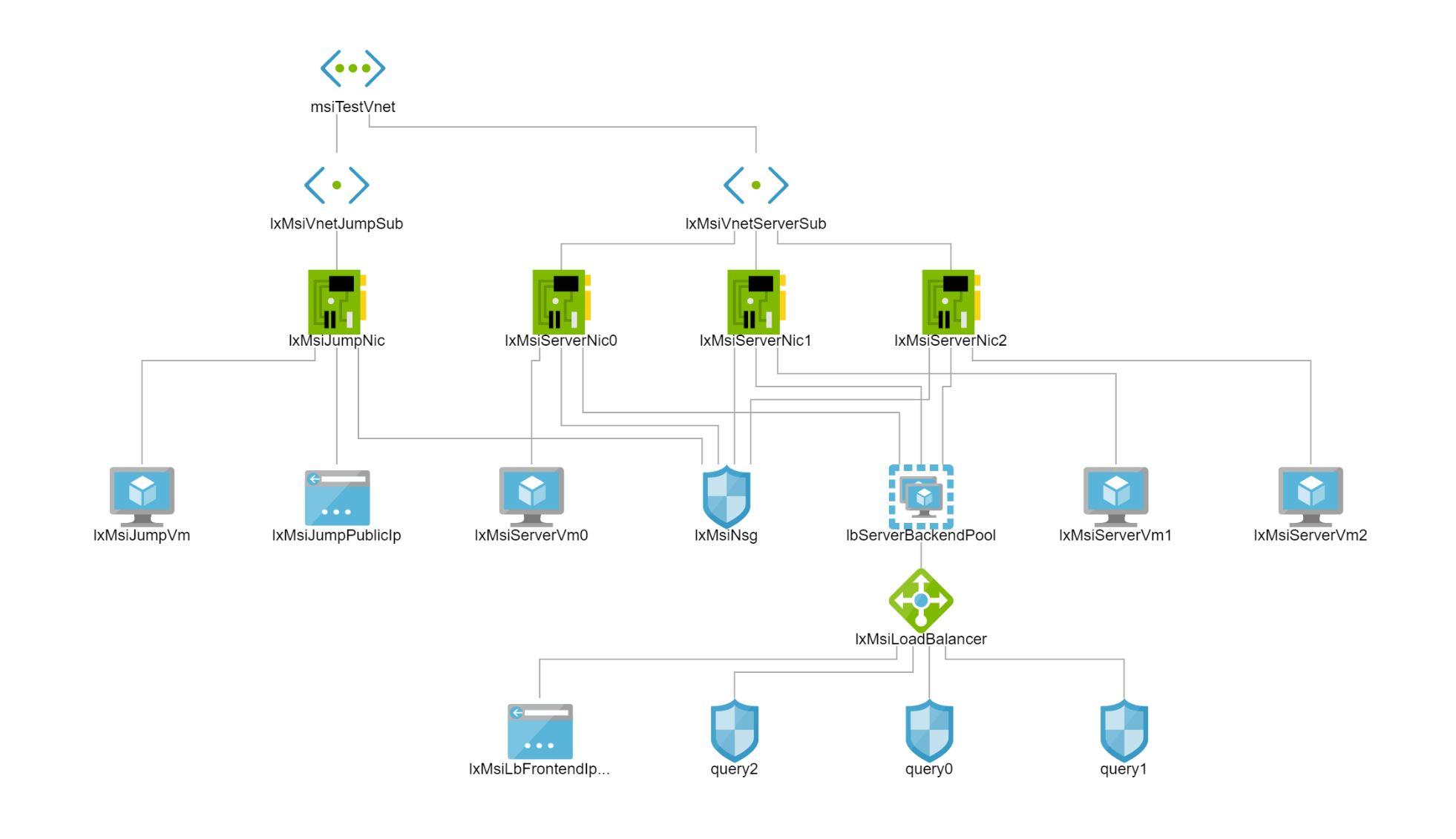 Network Watcher Topology