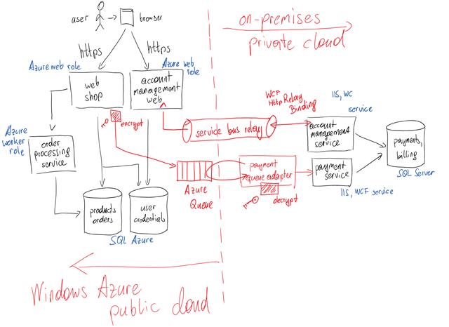2012-01-20 Hybrid Cloud Scenario 02