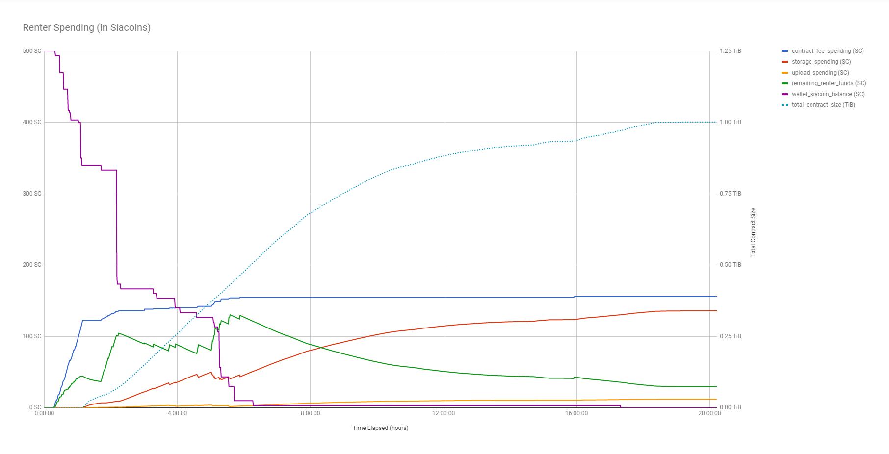 Chart of renter spending over time