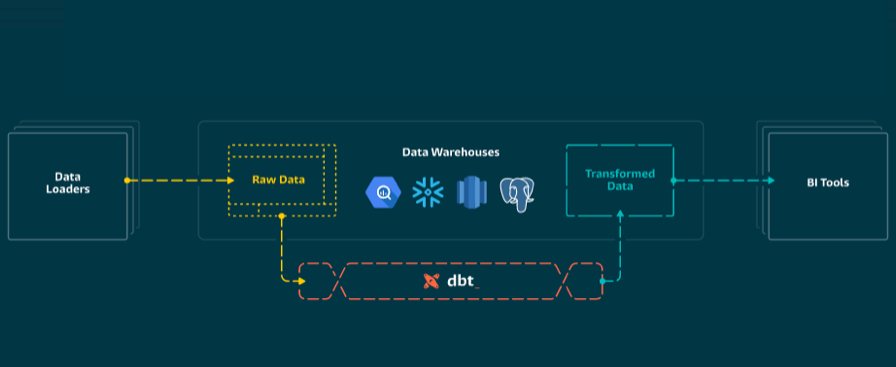 No frills data warehousing with dbt