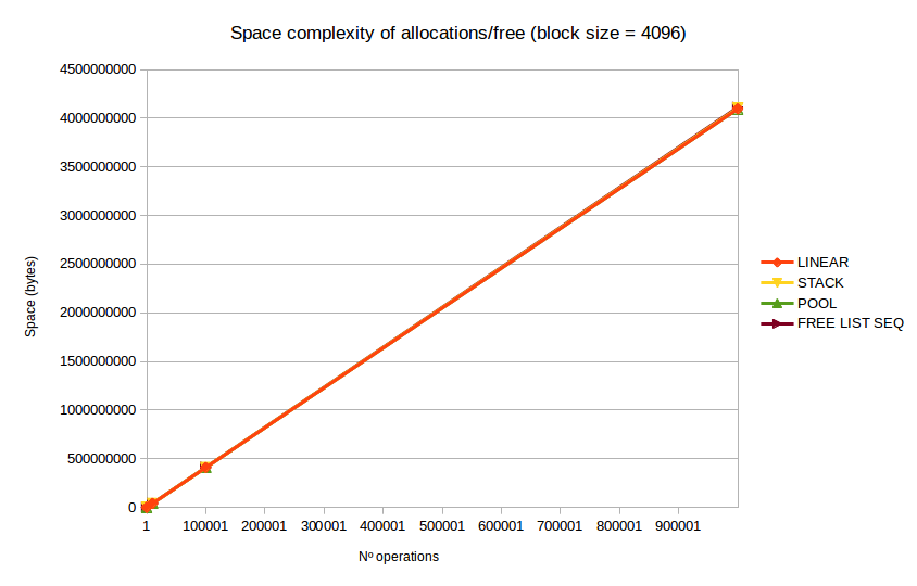 Space complexity of different allocators