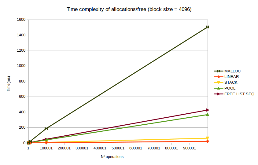 Time complexity of different allocators