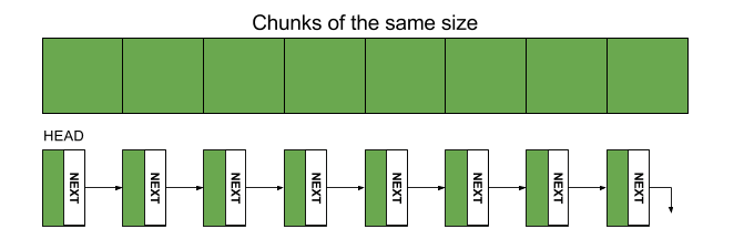 Linked List used in a Pool Allocator