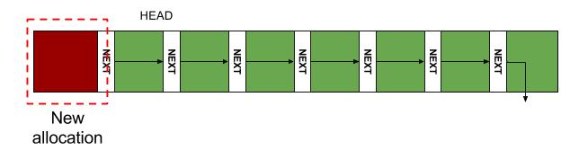 Allocation in a Pool Allocator