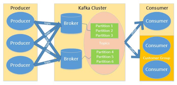 kafka发布订阅模型