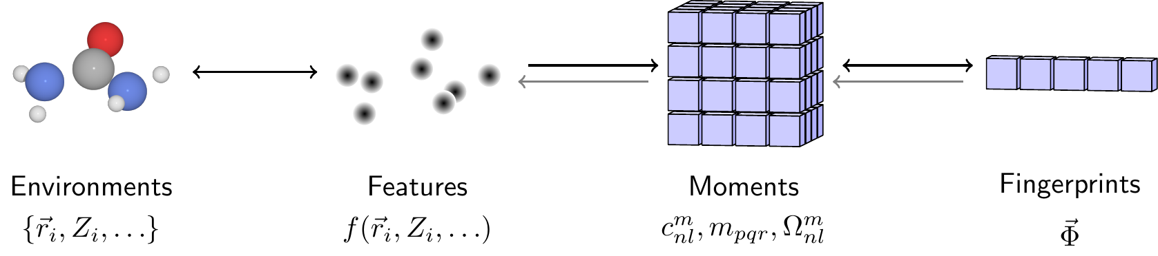 The rotationally invariant encoding and decoding of a molecule