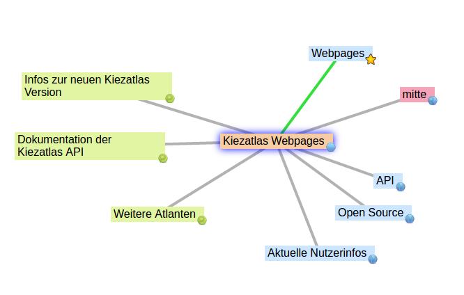 Website Example: Setup of the Kiezatlas Webpages