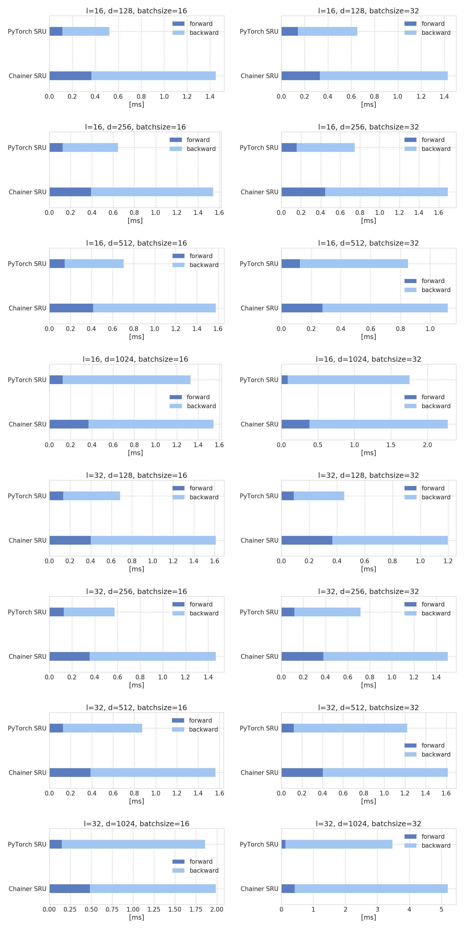 speed comparison · Issue #1 · musyoku/chainer-sru · GitHub