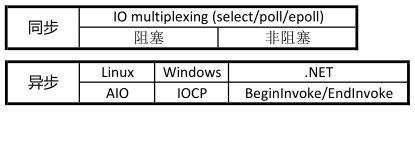 同步异步阻塞非阻塞IO分类