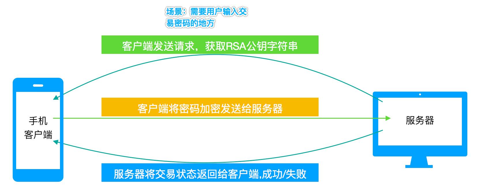 RSA序列图