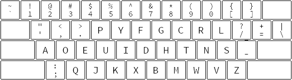 Dvorak layout diagram