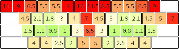 single key score diagram
