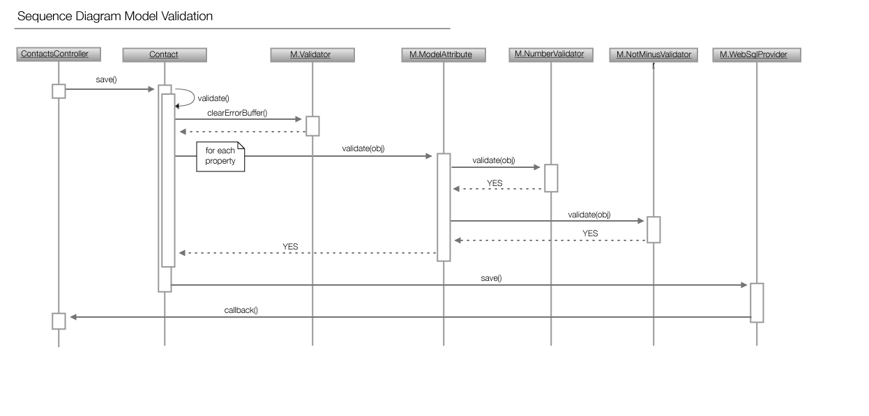 Sequence Diagram Model Validation