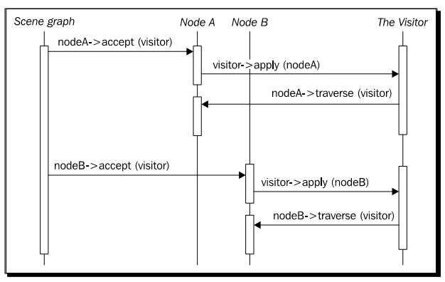 _images/osg_callback_diagram.png