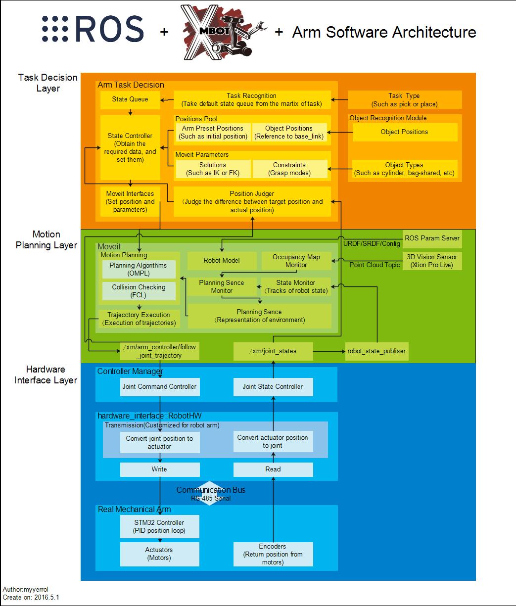xm_arm_software_architecture