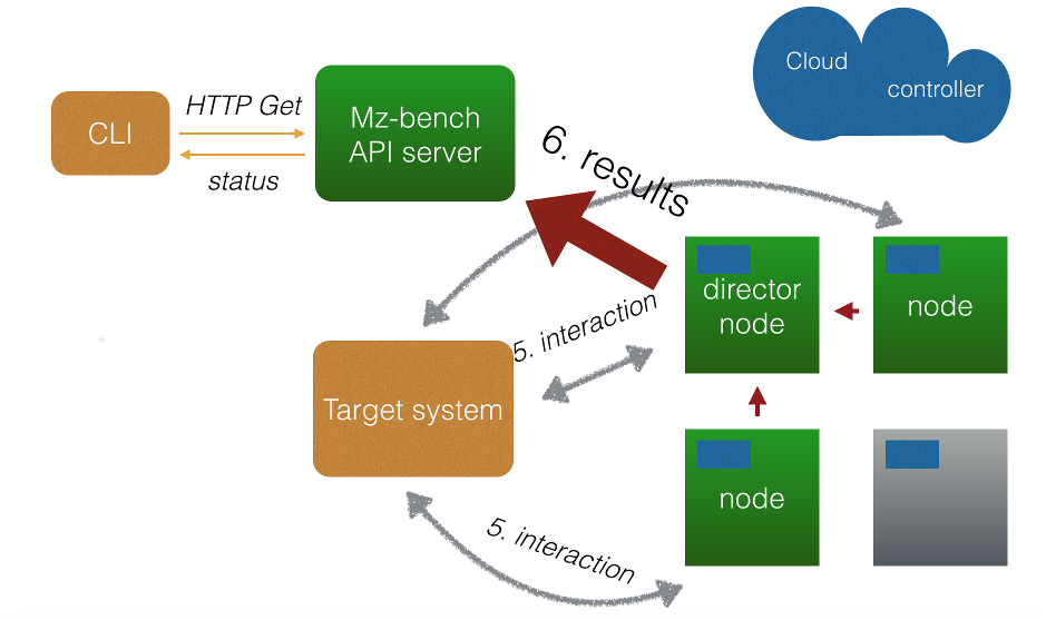 MZBench Architecture Running