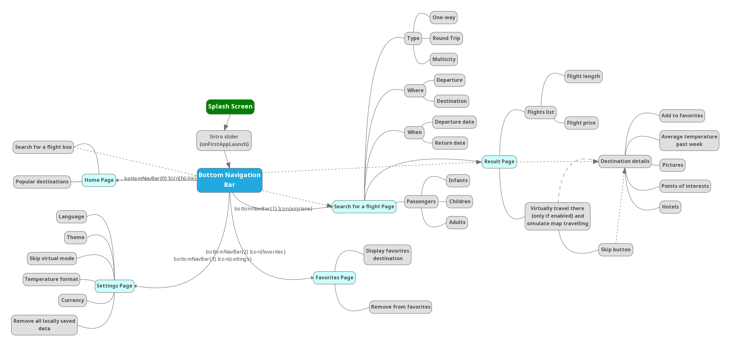 visualizing the flow of the app