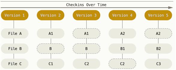 Git存储方式