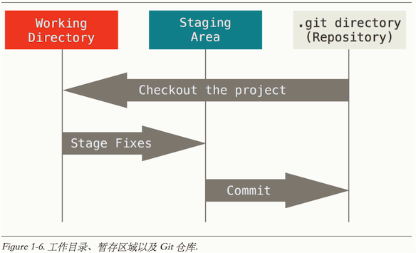 Git三个工作区域