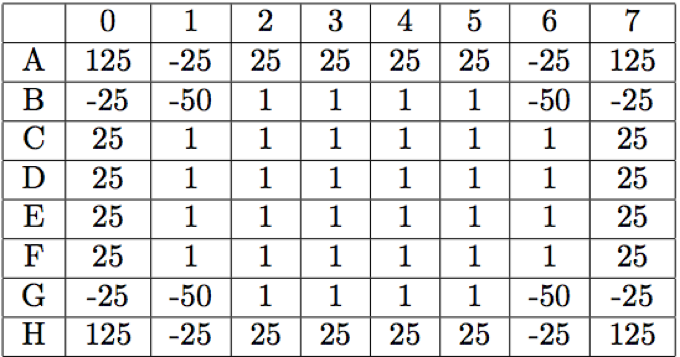 Table 3: Weight of Game Board.