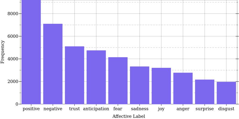 Affective Sentiment Labels