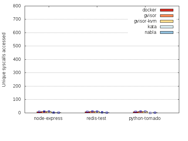 System Call Graph