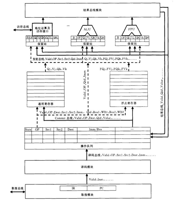 龙芯 1 号模块图