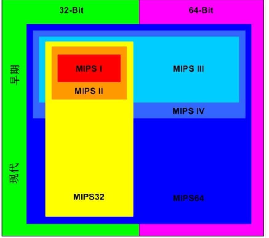 MIPS 指令集历史