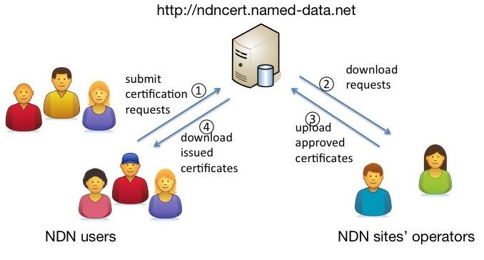 ndncert overview