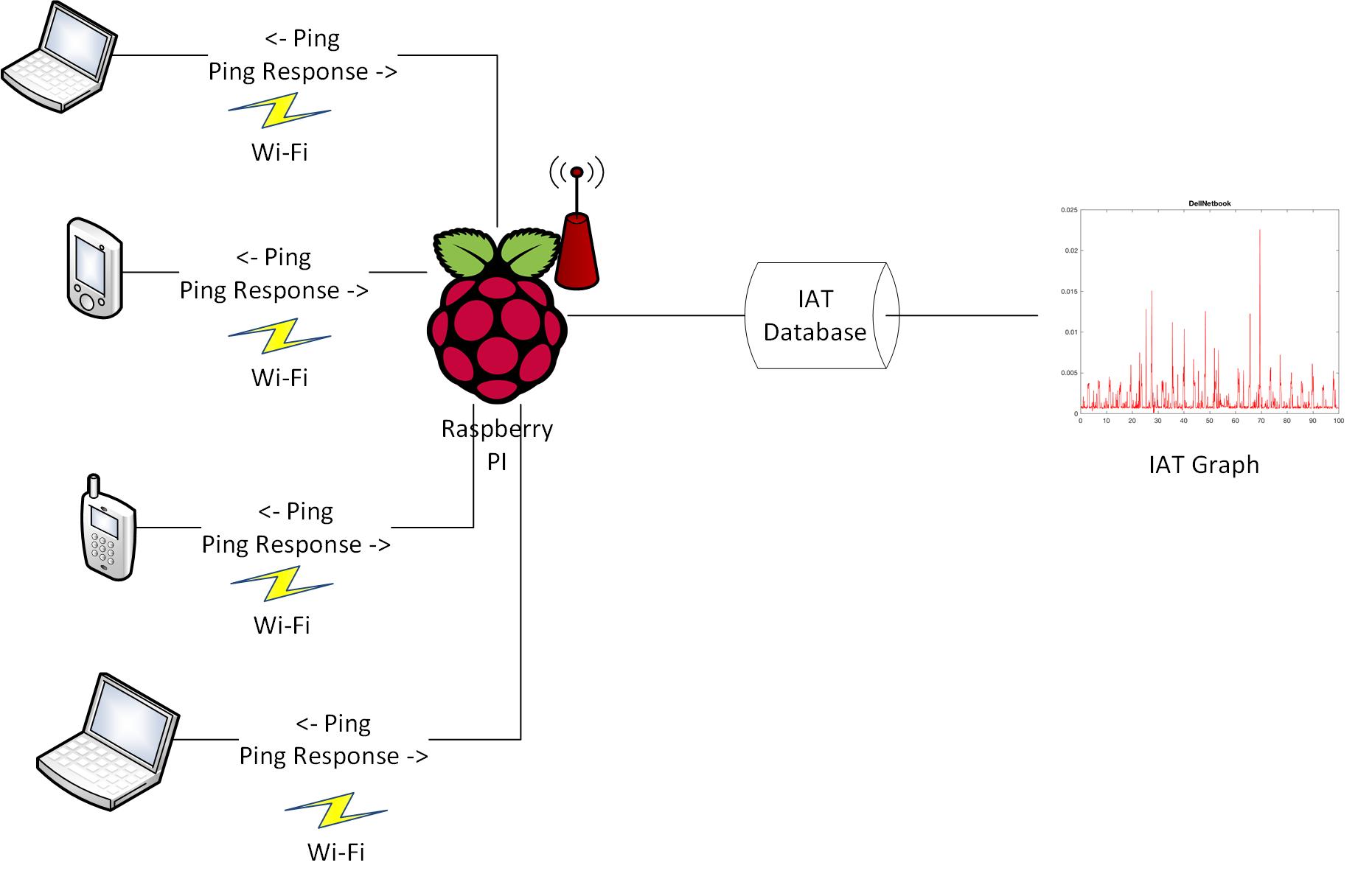 DFP on Raspberry Pi