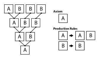 Example of L-system tree