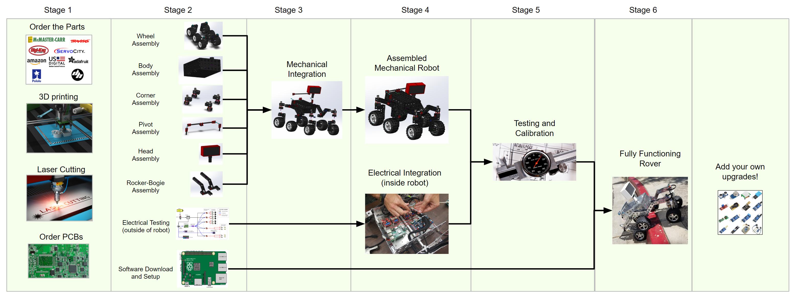 Rover build roadmap