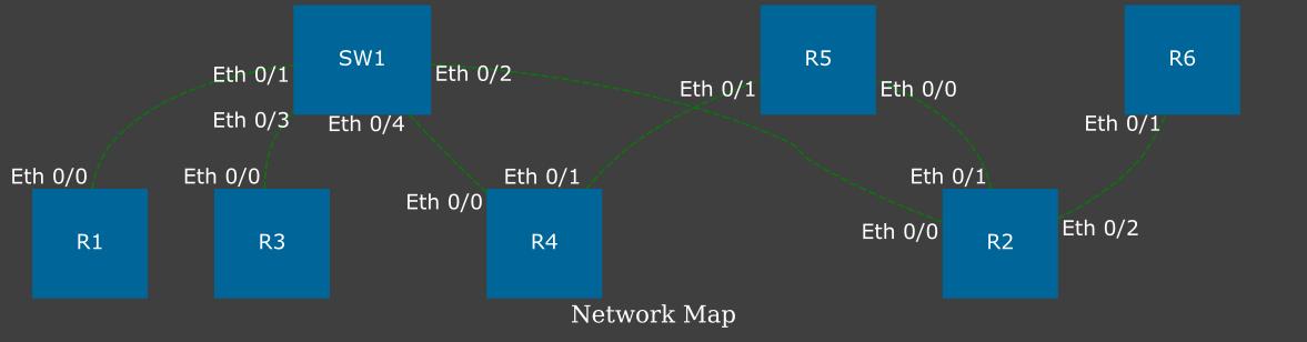 https://raw.githubusercontent.com/natenka/pyneng-examples-exercises/master/exercises/17_serialization/task_17_3b_topology.png