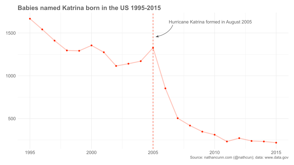 No. of babies born named Katrina 1995 - 2015