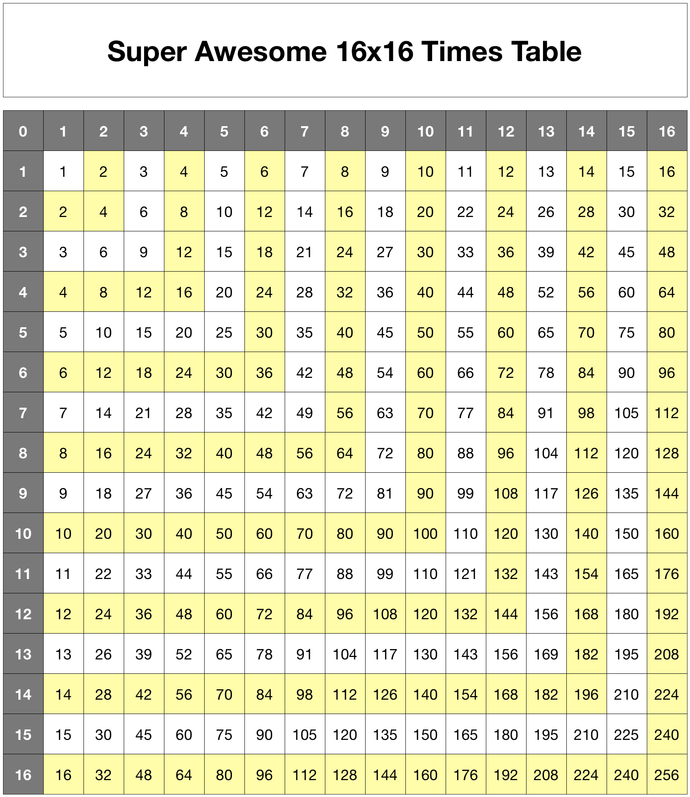 Times table images galleries with a bite for Table multiplication