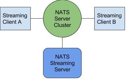 nats-streaming