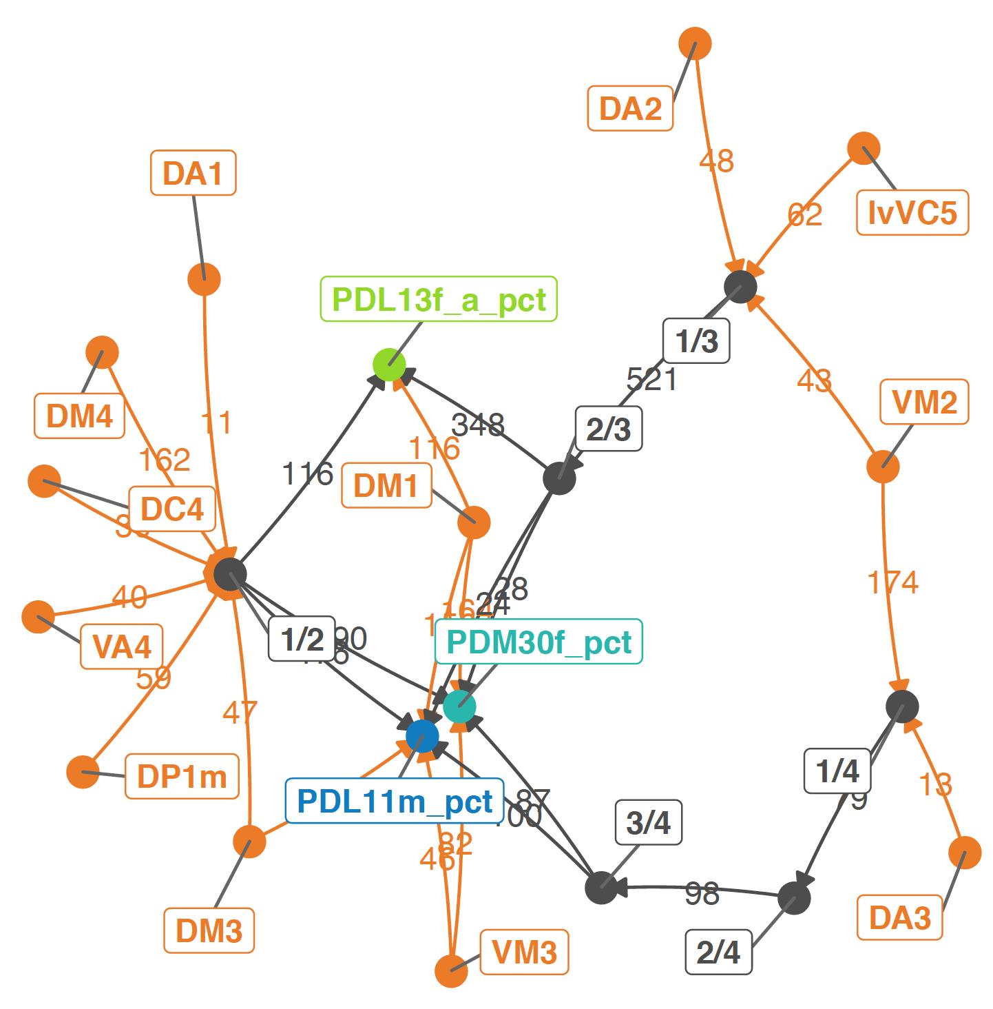 hemibrain_uPN_inputs_to_select_LHNs