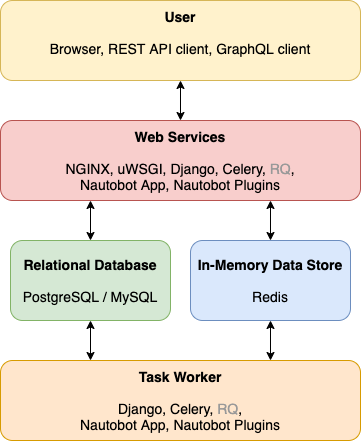 Application stack diagram