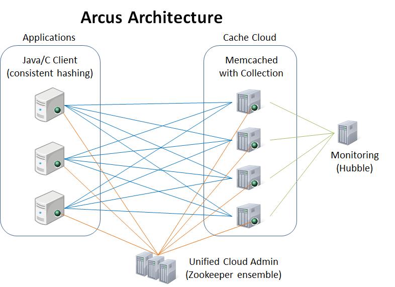 Arcus Architecture